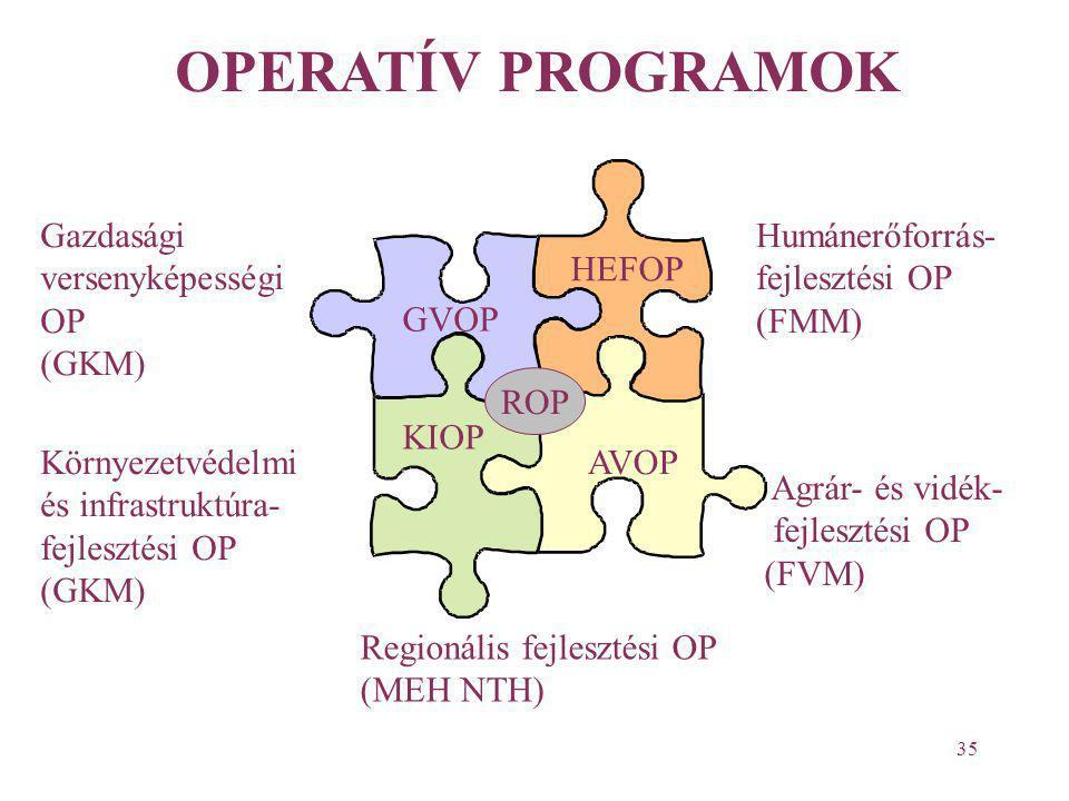 OPERATÍV PROGRAMOK Gazdasági versenyképességi OP (GKM) Humánerőforrás-