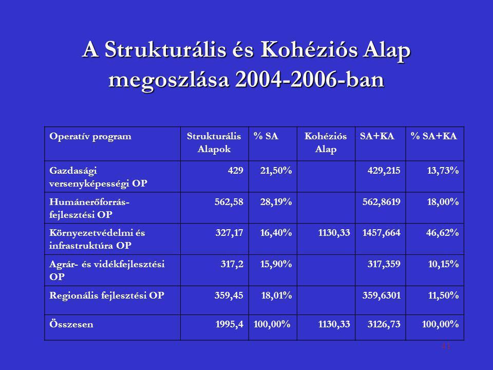 A Strukturális és Kohéziós Alap megoszlása 2004-2006-ban