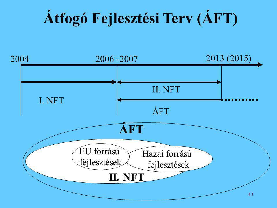 Átfogó Fejlesztési Terv (ÁFT)
