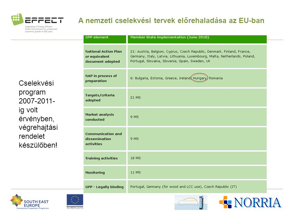 A nemzeti cselekvési tervek előrehaladása az EU-ban