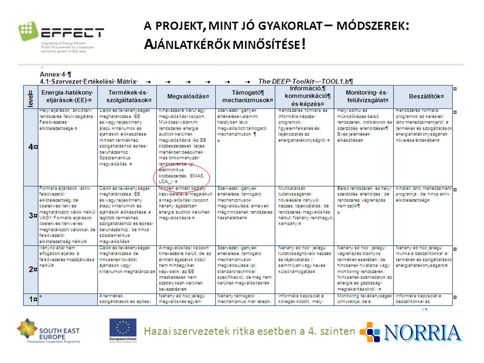 a projekt, mint jó gyakorlat – módszerek: Ajánlatkérők minősítése!