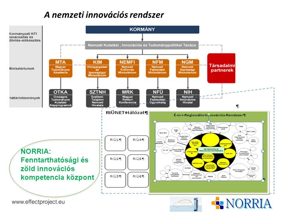 A nemzeti innovációs rendszer