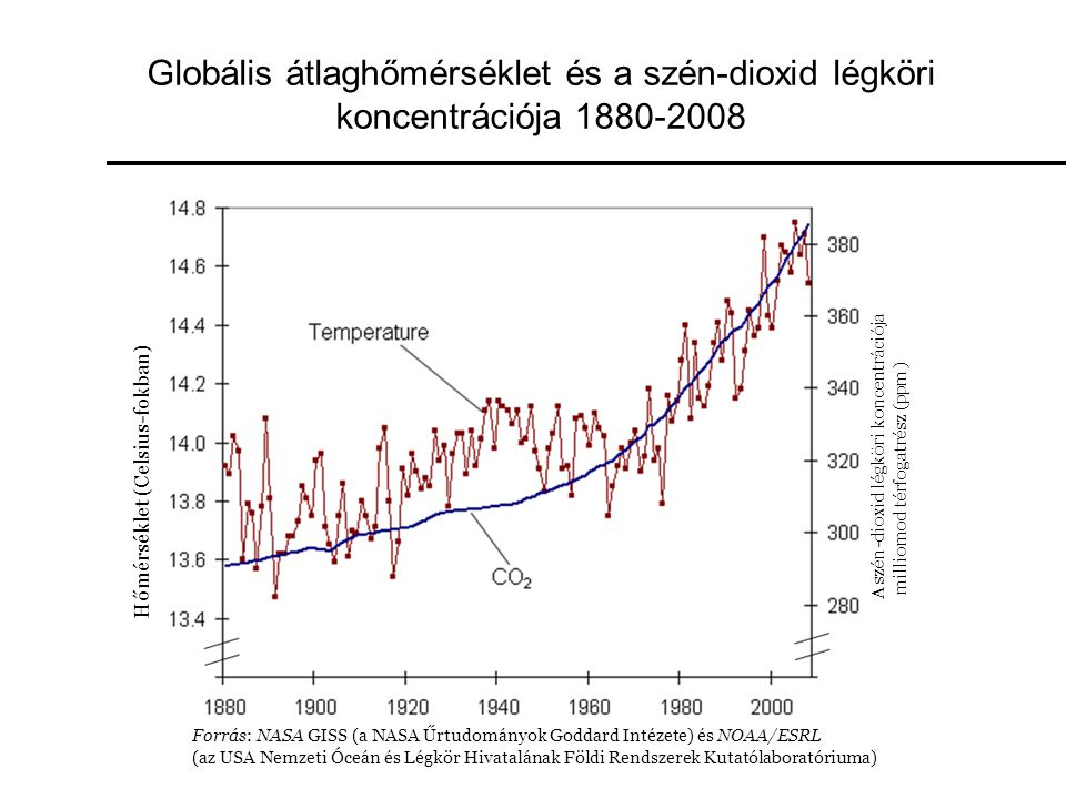 Globális átlaghőmérséklet és a szén-dioxid légköri koncentrációja 1880-2008