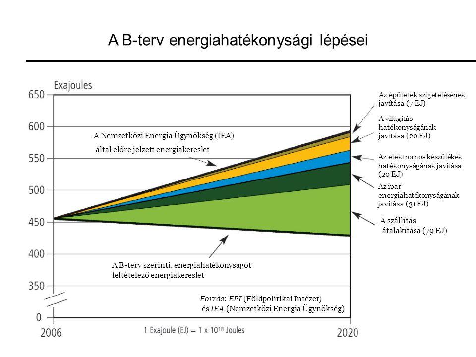 A B-terv energiahatékonysági lépései