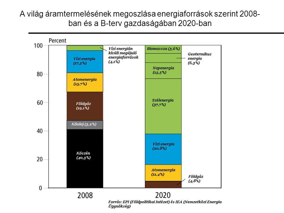 A világ áramtermelésének megoszlása energiaforrások szerint 2008-ban és a B-terv gazdaságában 2020-ban
