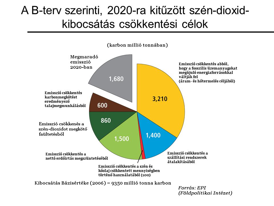 A B-terv szerinti, 2020-ra kitűzött szén-dioxid-kibocsátás csökkentési célok
