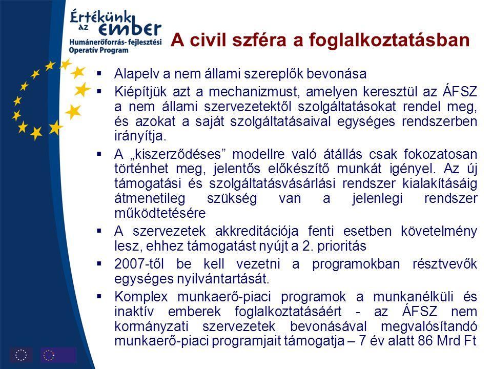 A civil szféra a foglalkoztatásban