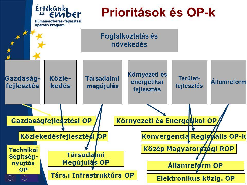 Prioritások és OP-k Foglalkoztatás és növekedés Gazdaság- fejlesztés