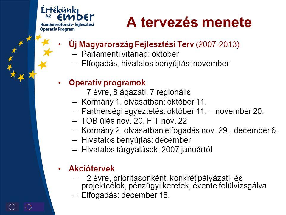 A tervezés menete Új Magyarország Fejlesztési Terv (2007-2013)