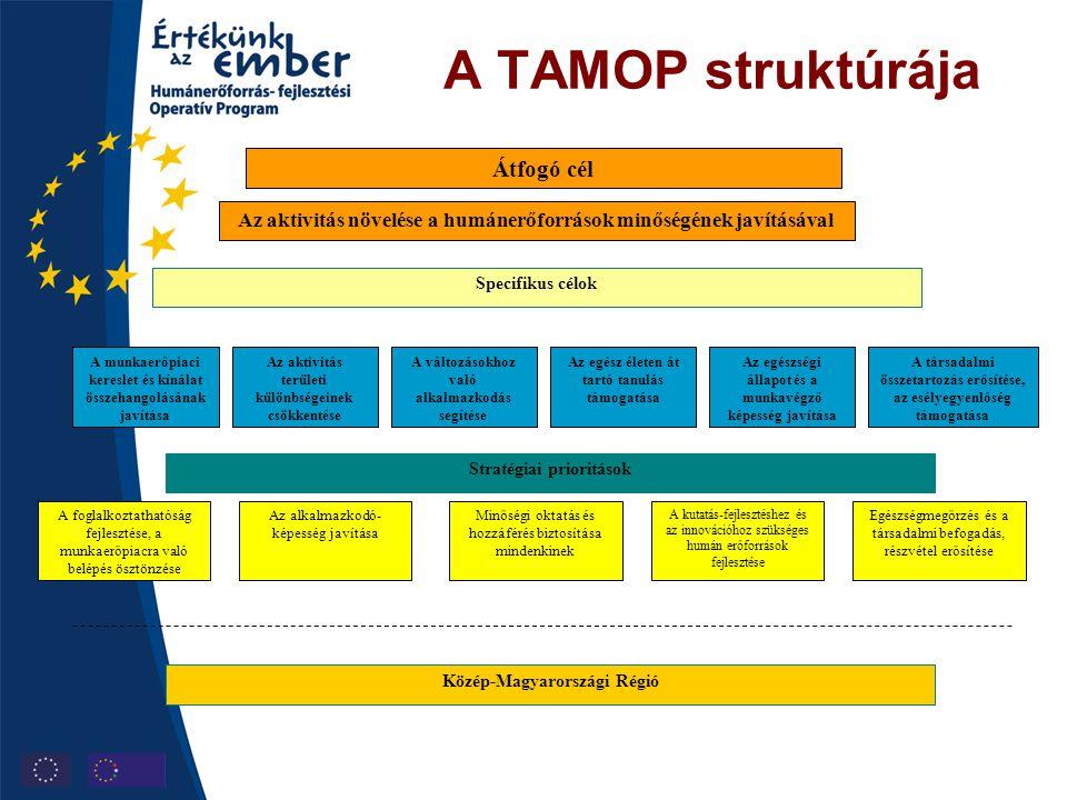 A TAMOP struktúrája Átfogó cél