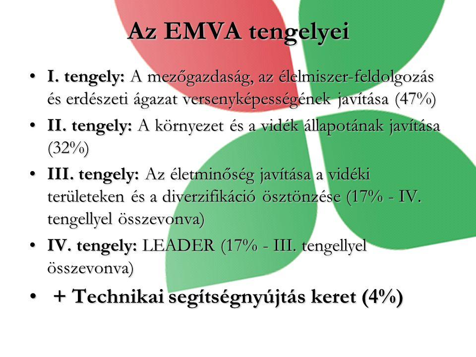 Az EMVA tengelyei + Technikai segítségnyújtás keret (4%)