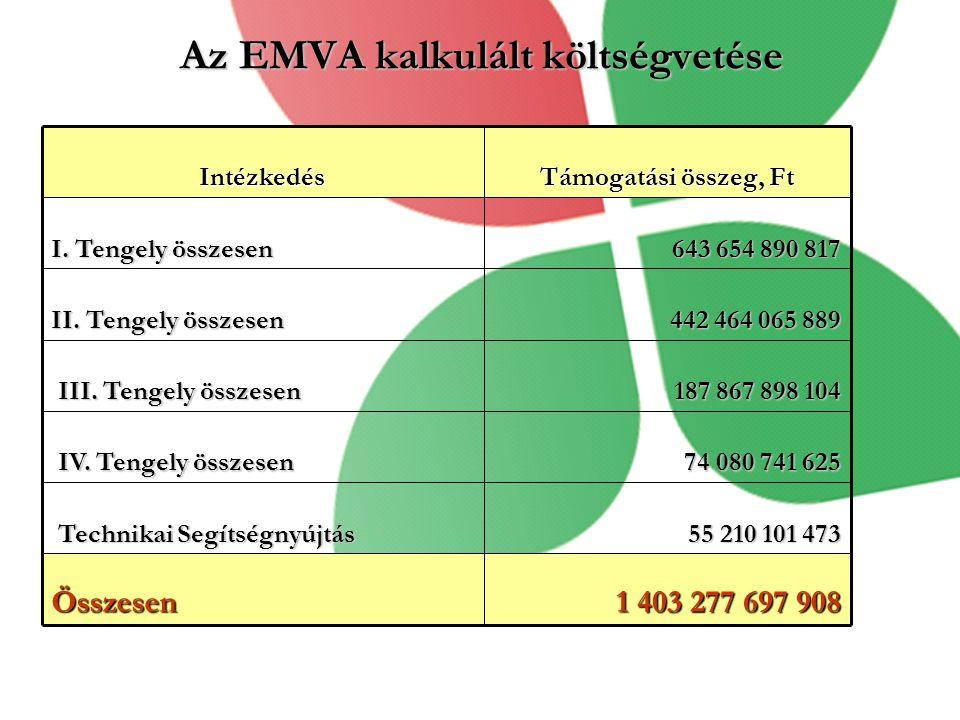 Az EMVA kalkulált költségvetése