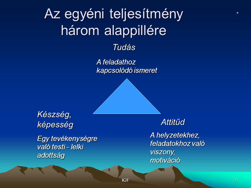 Az egyéni teljesítmény három alappillére