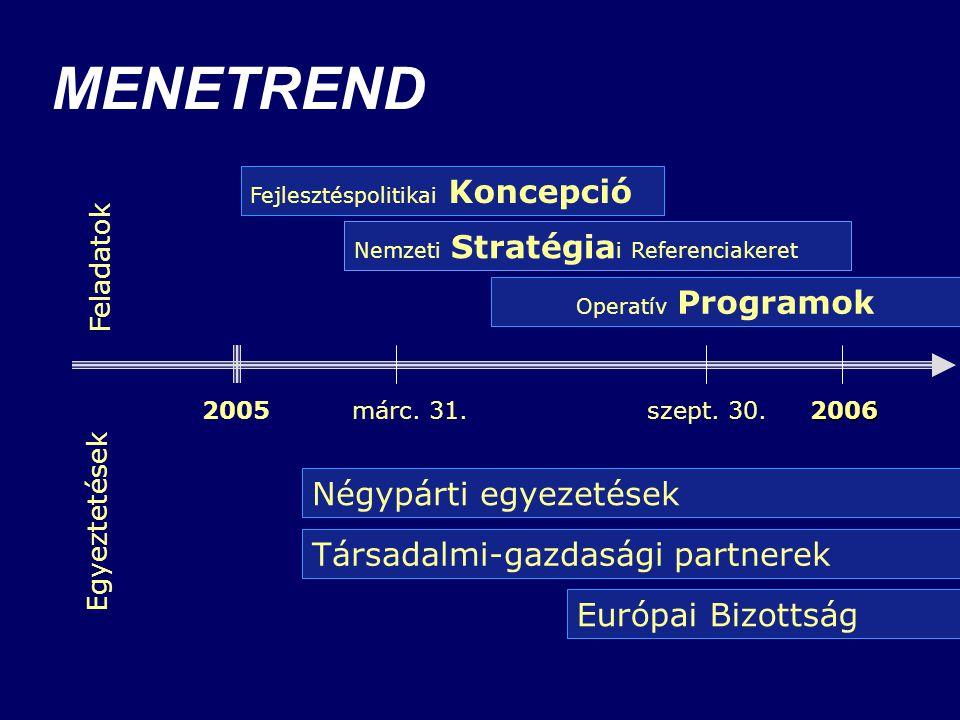 MENETREND Négypárti egyezetések Társadalmi-gazdasági partnerek