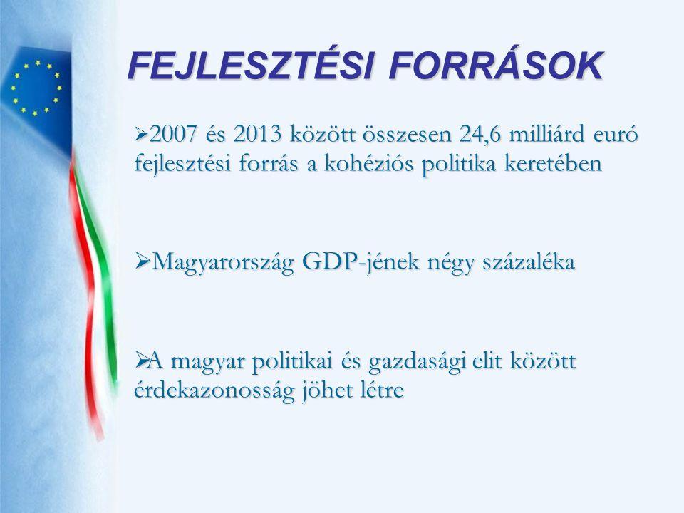 FEJLESZTÉSI FORRÁSOK Magyarország GDP-jének négy százaléka