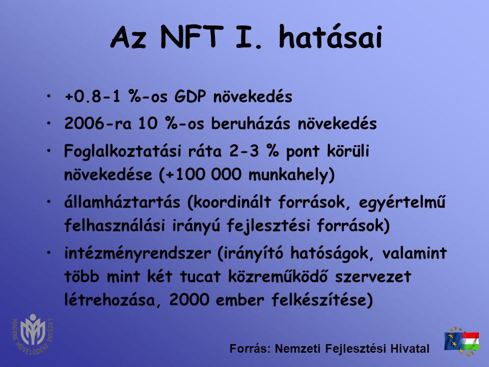 Az NFT I. hatásai +0.8-1 %-os GDP növekedés