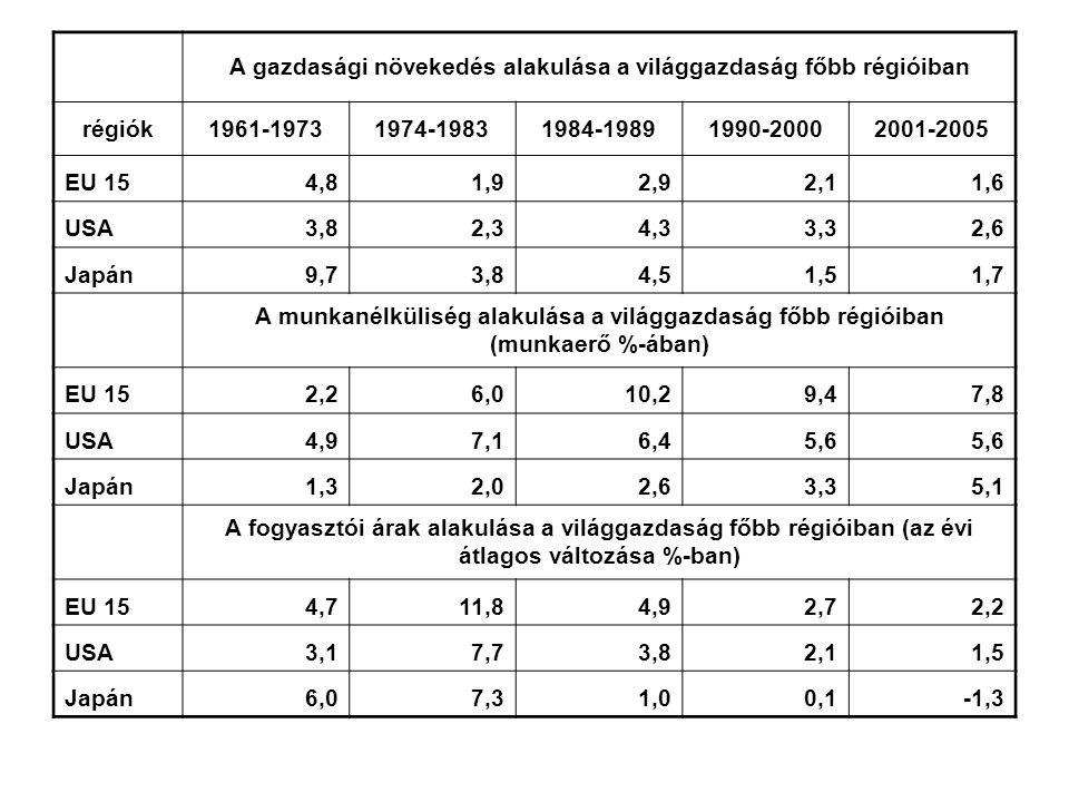 A gazdasági növekedés alakulása a világgazdaság főbb régióiban