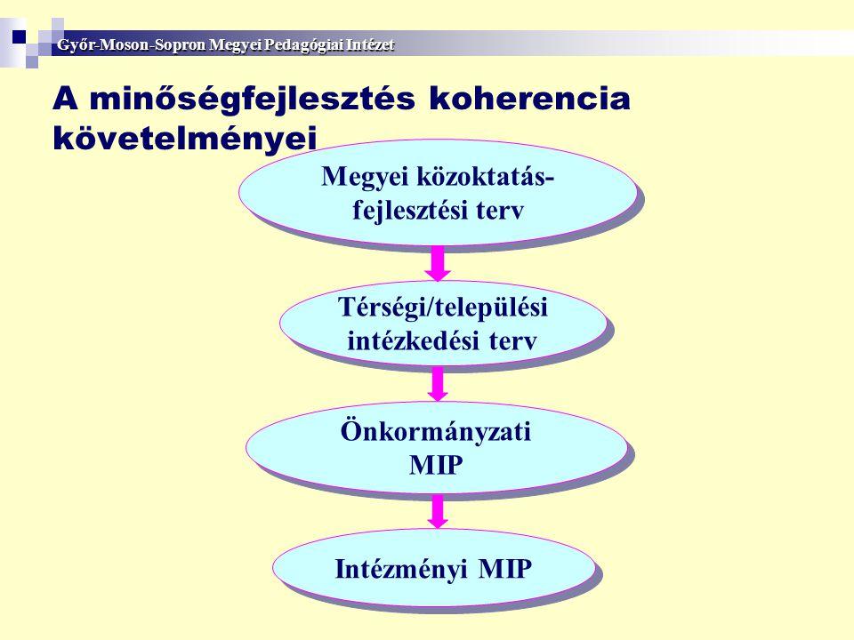 A minőségfejlesztés koherencia követelményei