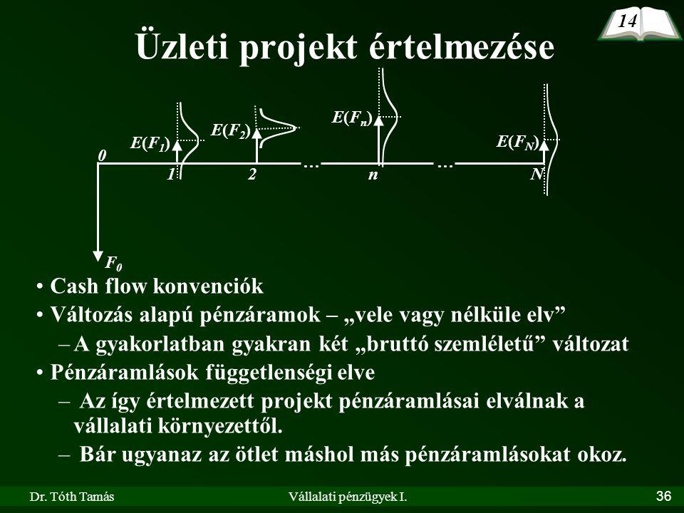 Üzleti projekt értelmezése