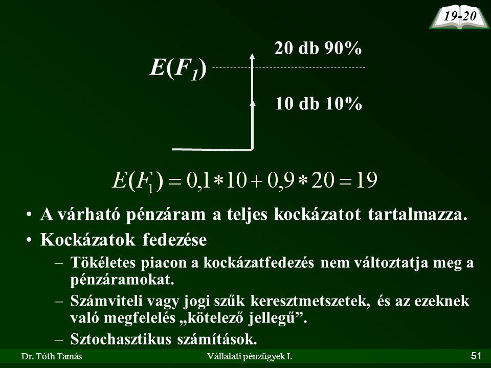 19-20 20 db 90% E(F1) 10 db 10% A várható pénzáram a teljes kockázatot tartalmazza. Kockázatok fedezése.