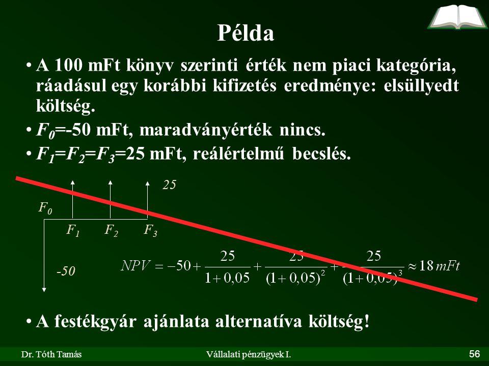 Példa A 100 mFt könyv szerinti érték nem piaci kategória, ráadásul egy korábbi kifizetés eredménye: elsüllyedt költség.
