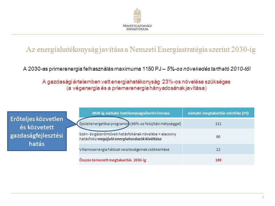 Az energiahatékonyság javítása a Nemzeti Energiastratégia szerint 2030-ig