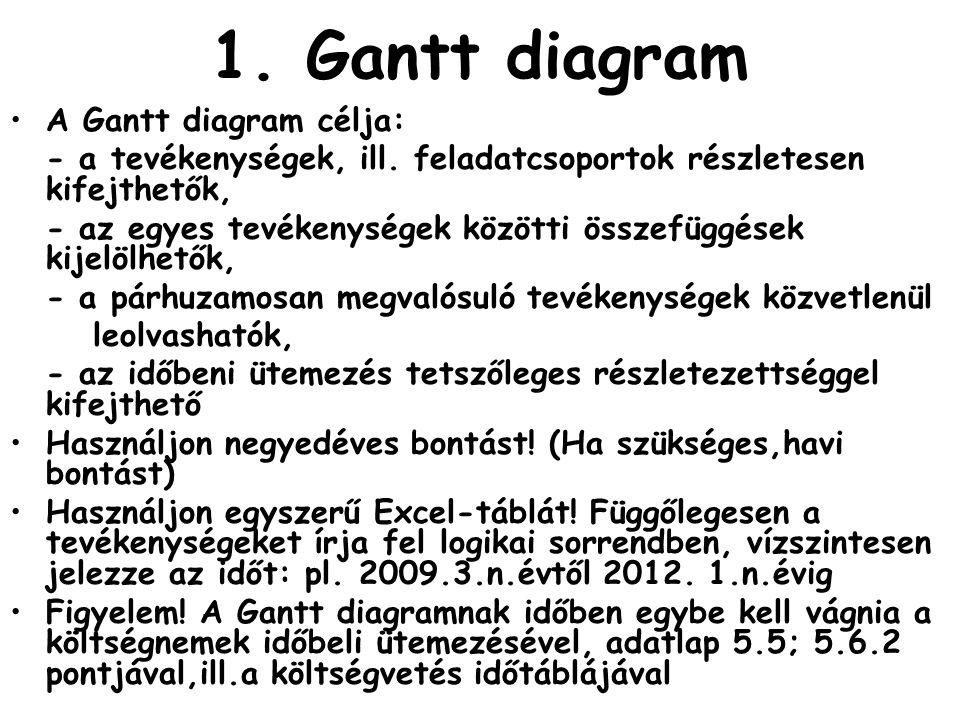 1. Gantt diagram A Gantt diagram célja:
