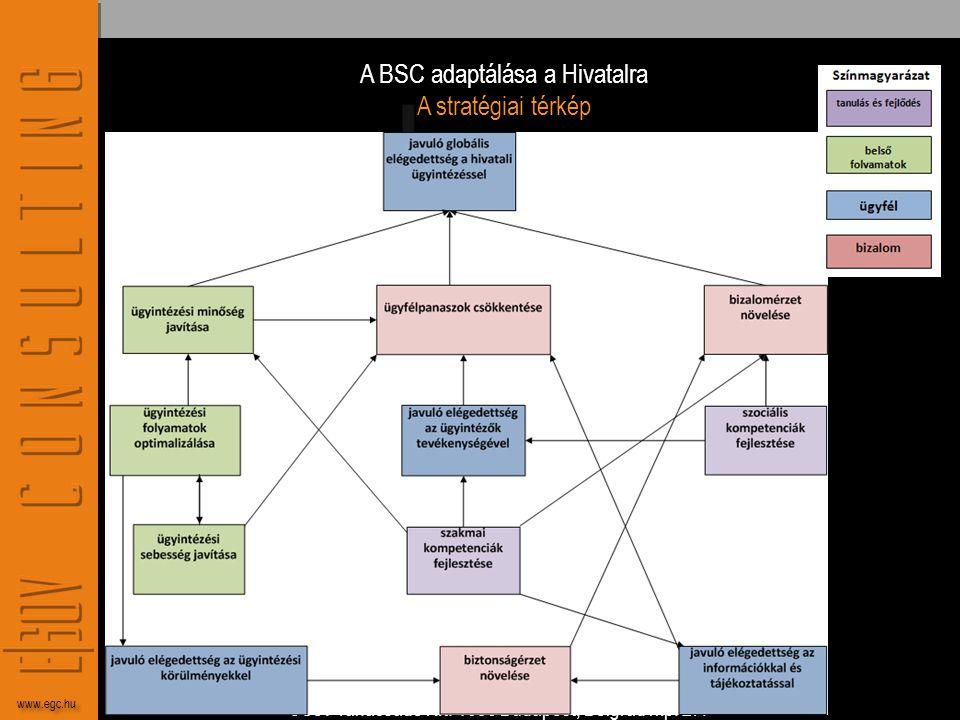 A BSC adaptálása a Hivatalra A stratégiai térkép