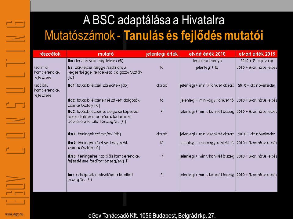 A BSC adaptálása a Hivatalra Mutatószámok - Tanulás és fejlődés mutatói