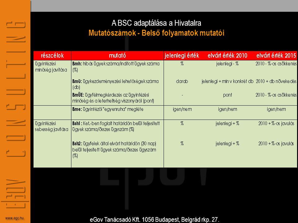 A BSC adaptálása a Hivatalra Mutatószámok - Belső folyamatok mutatói