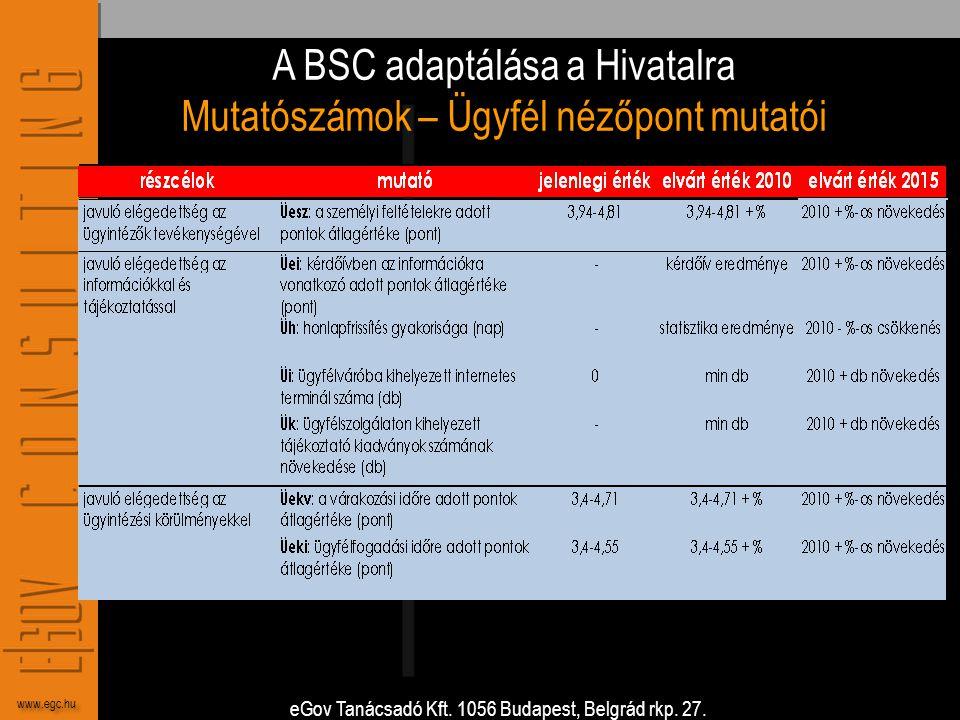 A BSC adaptálása a Hivatalra Mutatószámok – Ügyfél nézőpont mutatói
