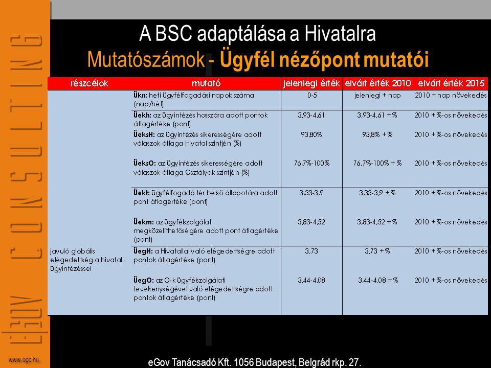 A BSC adaptálása a Hivatalra Mutatószámok - Ügyfél nézőpont mutatói