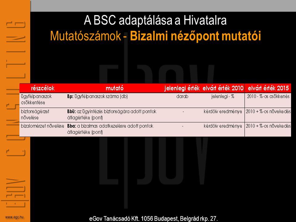 A BSC adaptálása a Hivatalra Mutatószámok - Bizalmi nézőpont mutatói