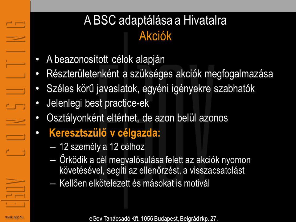 A BSC adaptálása a Hivatalra Akciók