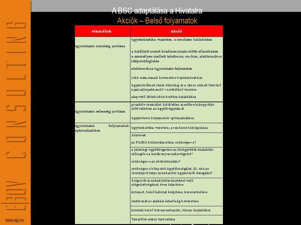 A BSC adaptálása a Hivatalra Akciók – Belső folyamatok