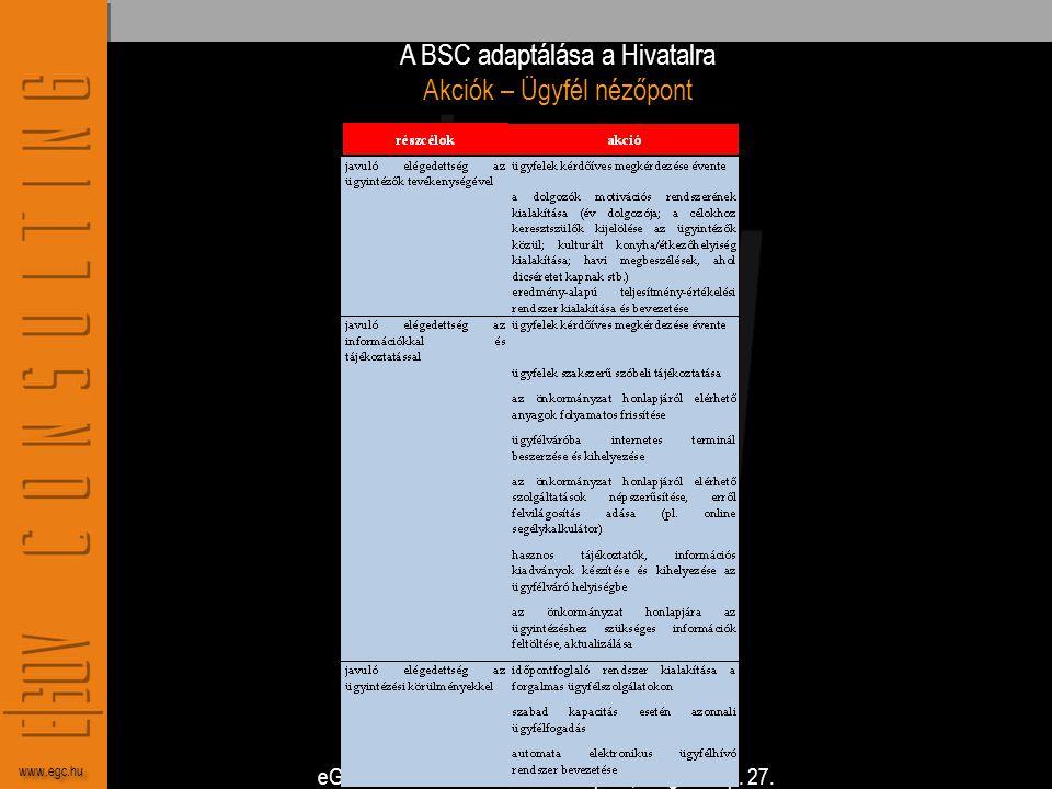 A BSC adaptálása a Hivatalra Akciók – Ügyfél nézőpont