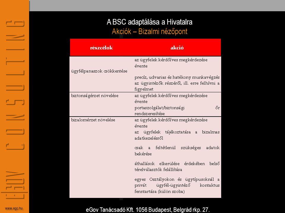 A BSC adaptálása a Hivatalra Akciók – Bizalmi nézőpont