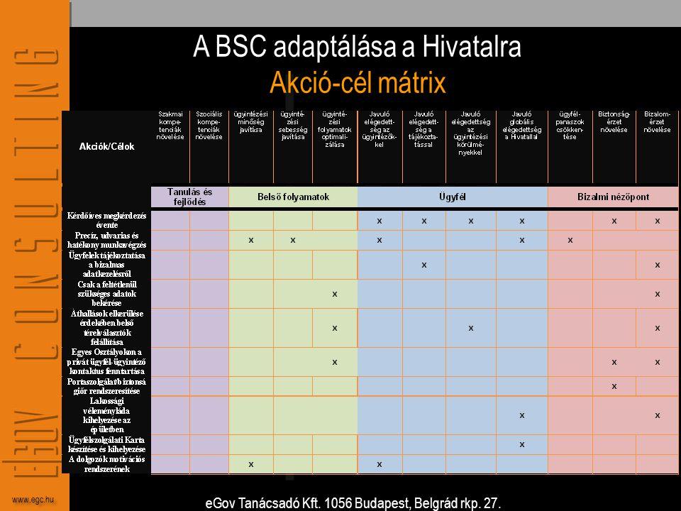 A BSC adaptálása a Hivatalra Akció-cél mátrix