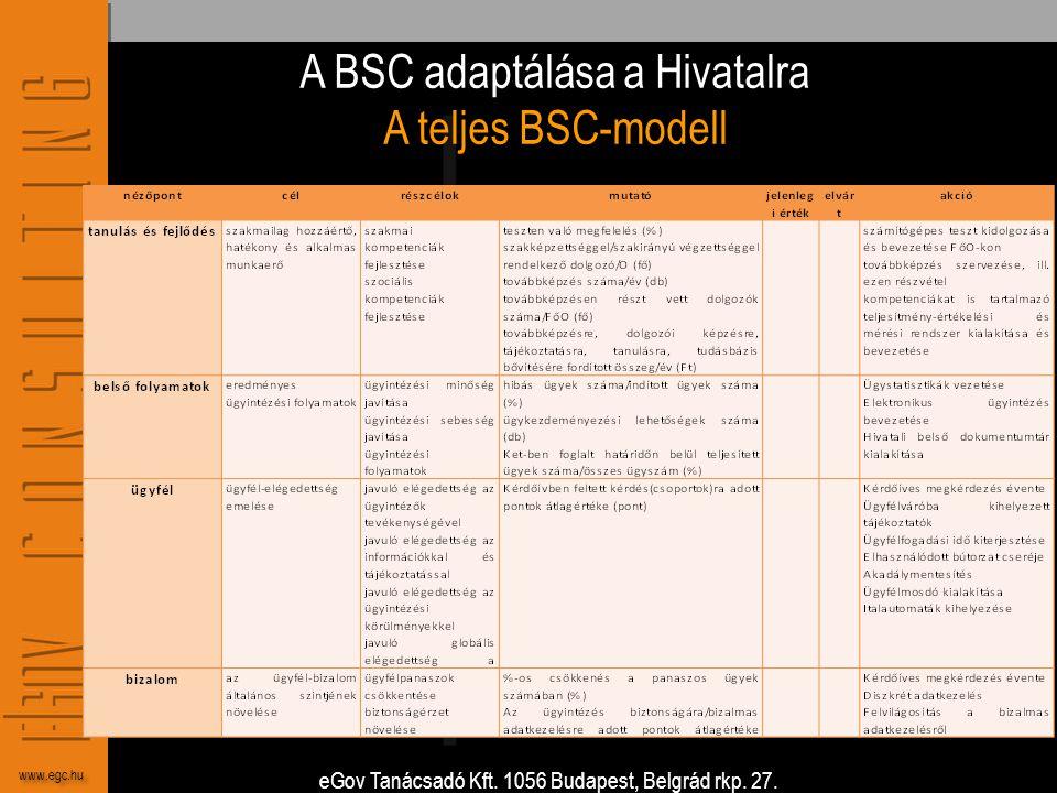 A BSC adaptálása a Hivatalra A teljes BSC-modell