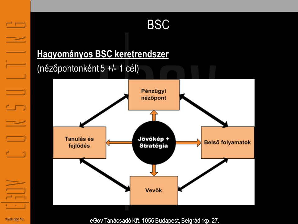 BSC Hagyományos BSC keretrendszer (nézőpontonként 5 +/- 1 cél)