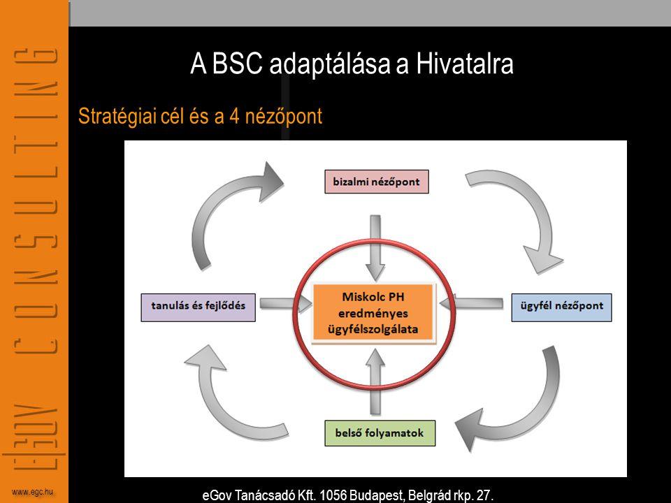 A BSC adaptálása a Hivatalra