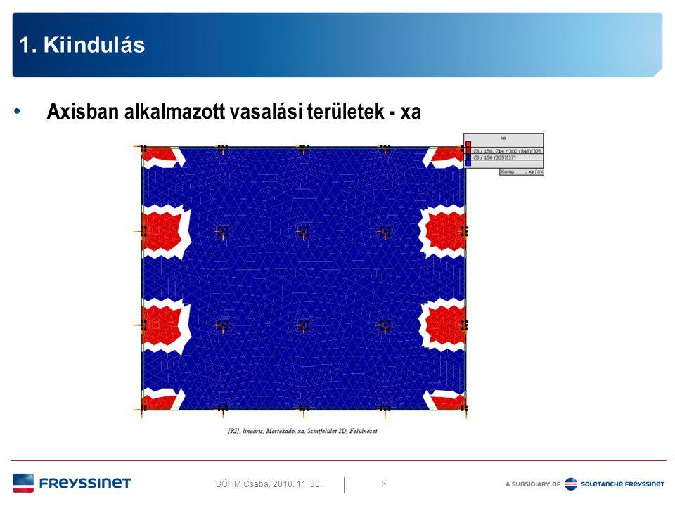1. Kiindulás Axisban alkalmazott vasalási területek - xa