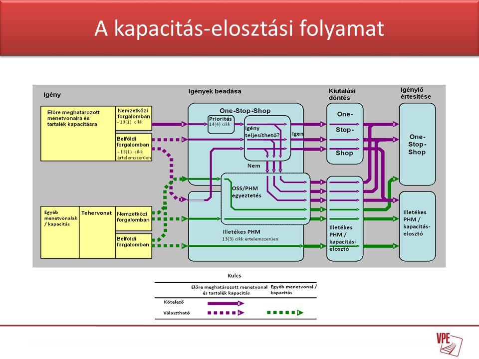 A kapacitás-elosztási folyamat