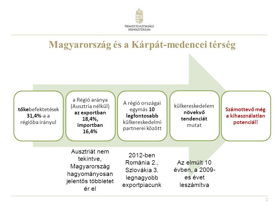 Magyarország és a Kárpát-medencei térség