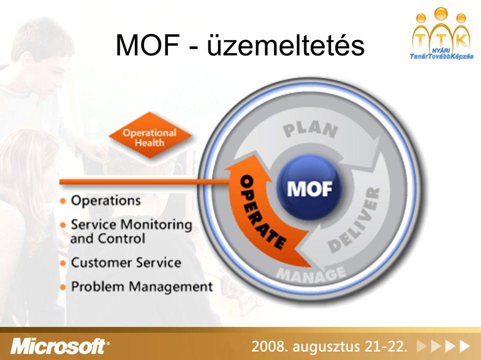 MOF - üzemeltetés