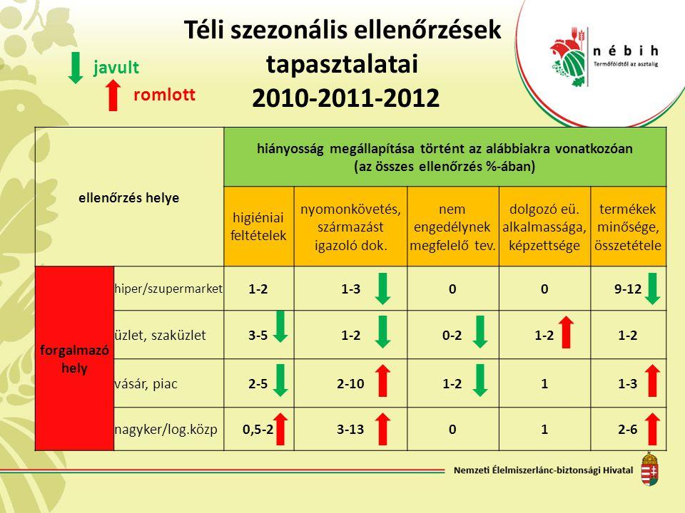 Téli szezonális ellenőrzések tapasztalatai 2010-2011-2012