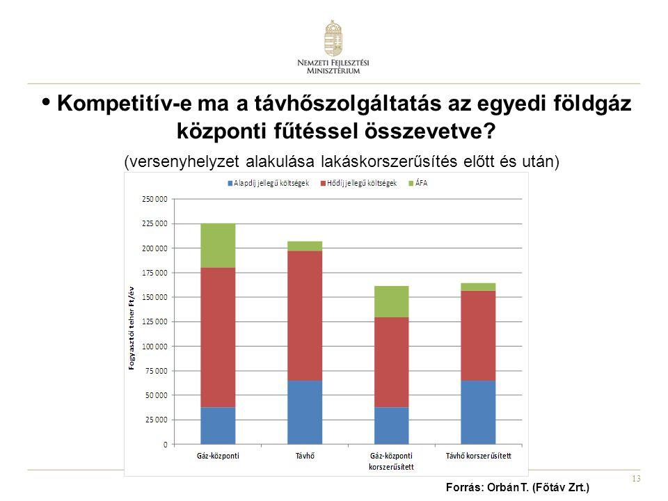 (versenyhelyzet alakulása lakáskorszerűsítés előtt és után)
