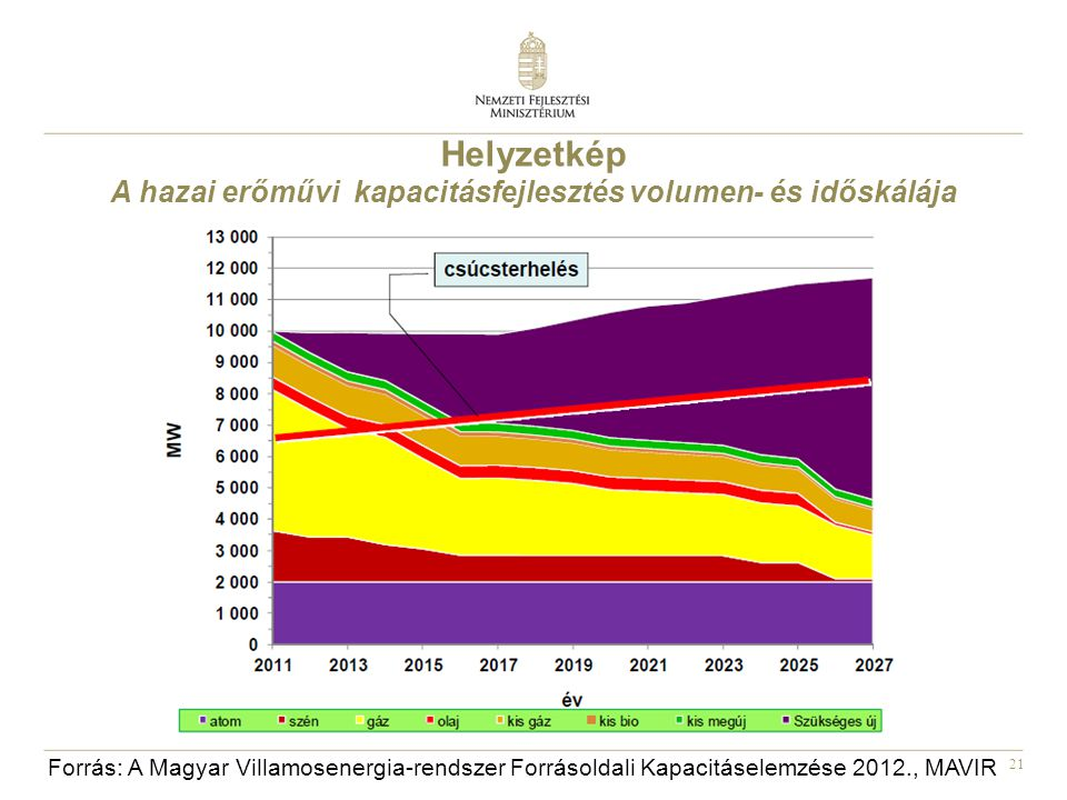 A hazai erőművi kapacitásfejlesztés volumen- és időskálája