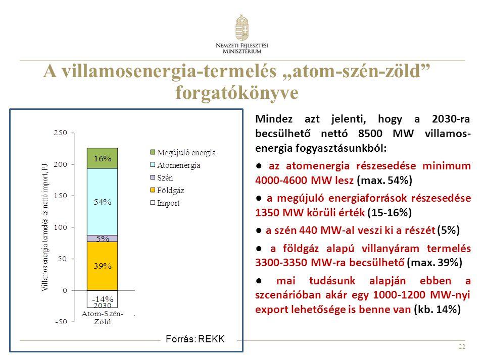 """A villamosenergia-termelés """"atom-szén-zöld forgatókönyve"""