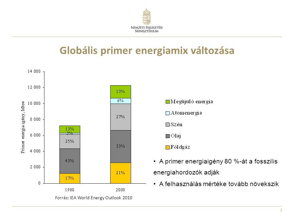 Globális primer energiamix változása